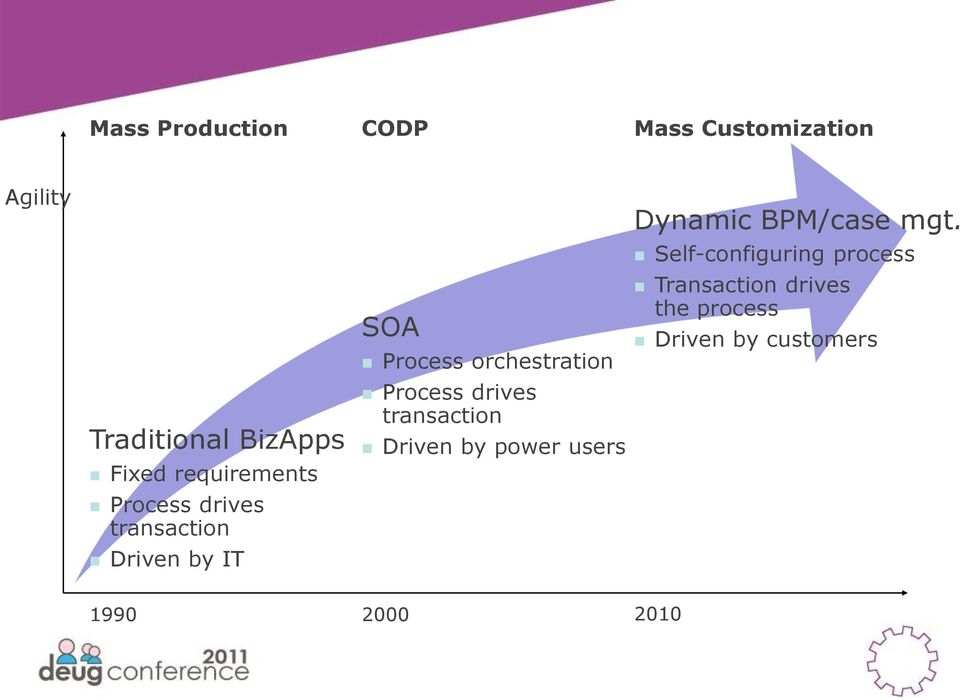 Process drives transaction Driven by power users Dynamic BPM/case mgt.