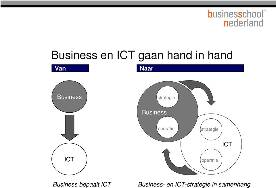 strategie ICT ICT operatie Business