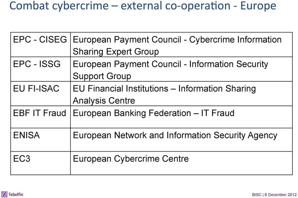 Group EU FI-ISAC EU Financial Institutions Information Sharing Analysis Centre EBF IT Fraud European
