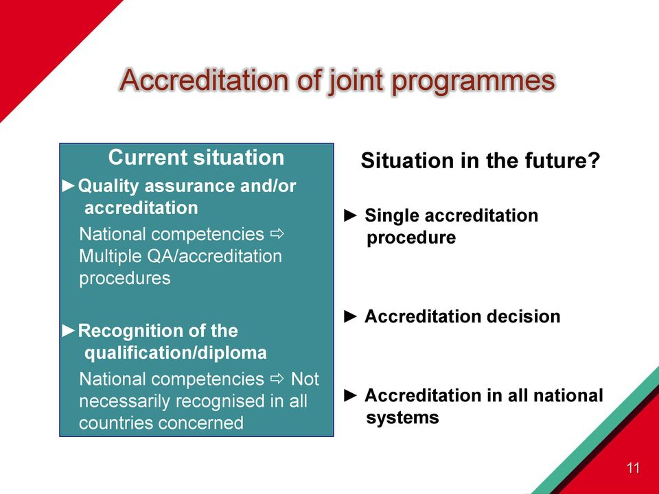 qualification/diploma National competencies Not necessarily recognised in all countries