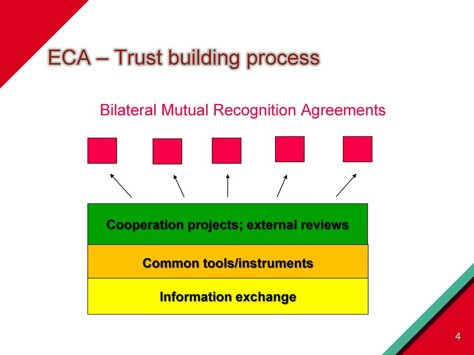 Cooperation projects; external reviews