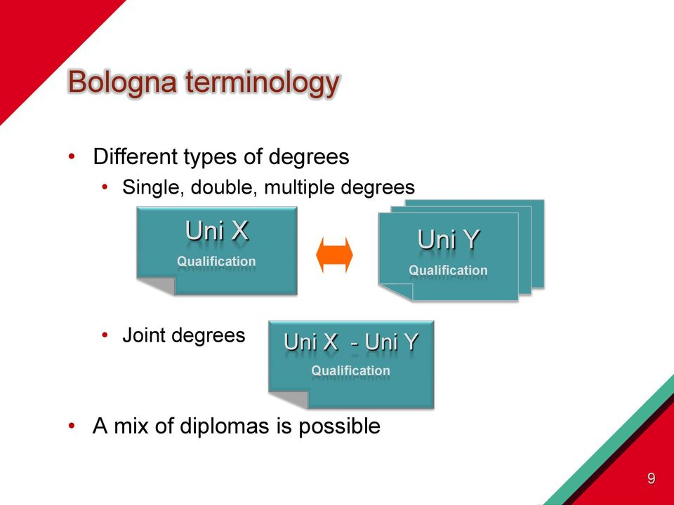 Qualification Uni Y Qualification Joint degrees