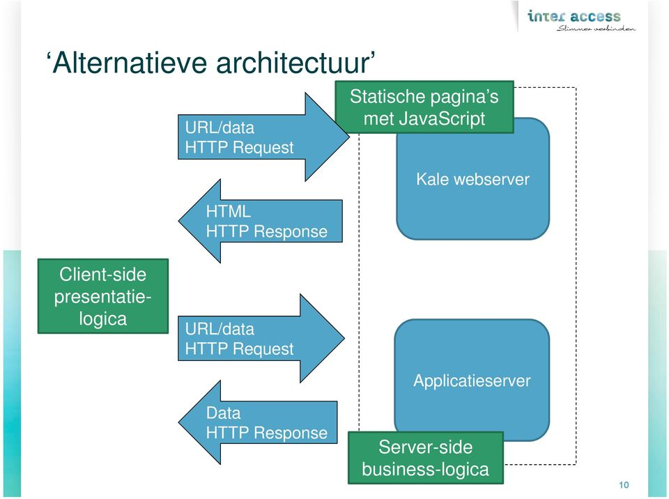 Client-side presentatielogica URL/data HTTP Request Data