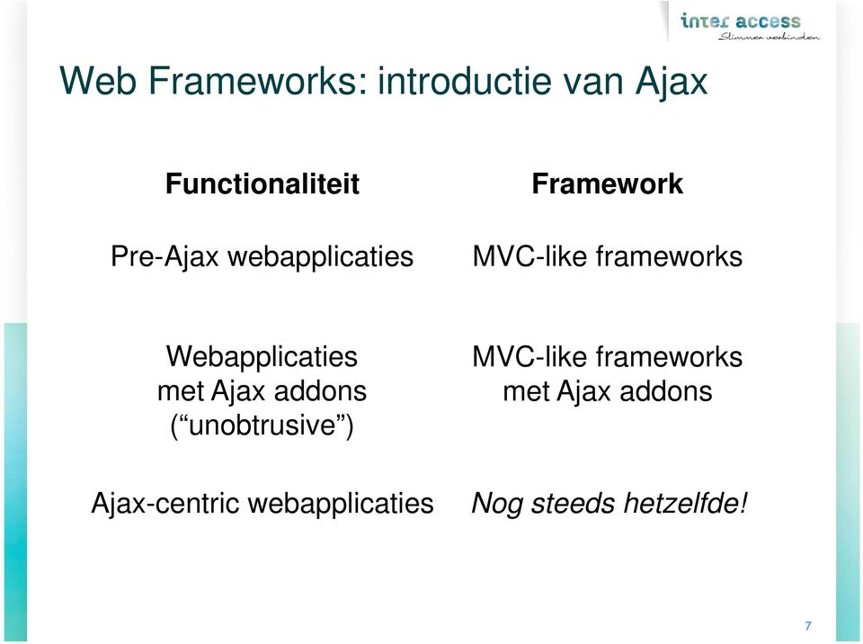 Webapplicaties met Ajax addons ( unobtrusive ) Ajax-centric