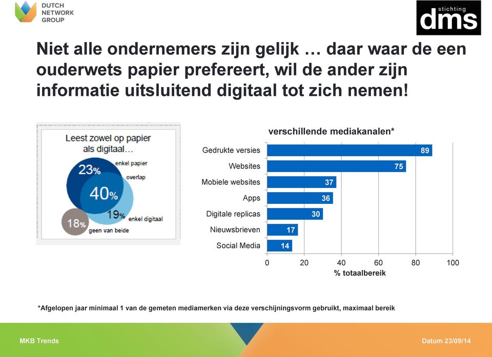 verschillende mediakanalen* Gedrukte versies 89 Websites 75 Mobiele websites Apps 37 36 Digitale replicas
