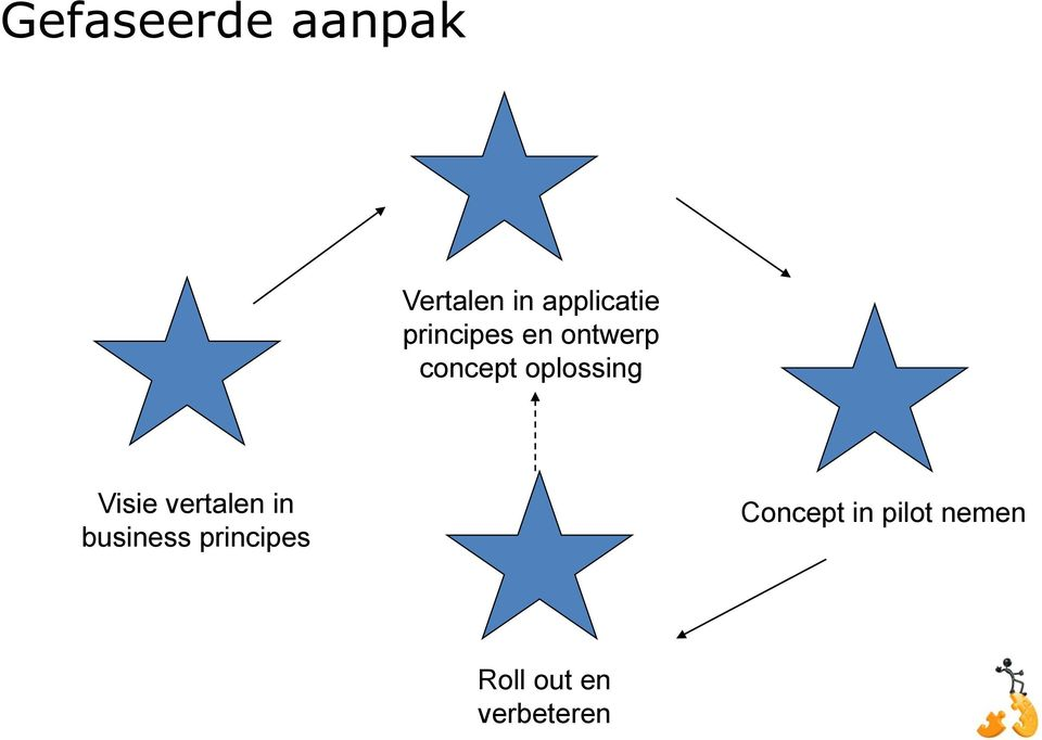 Visie vertalen in business principes
