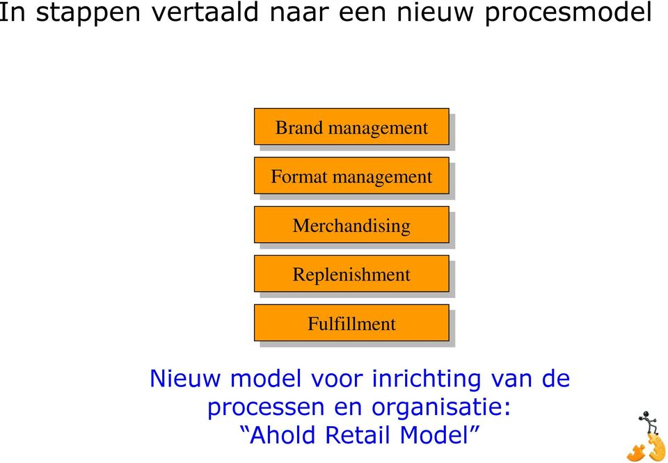 Replenishment Fulfillment Nieuw model voor