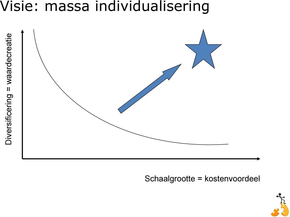 massa individualisering