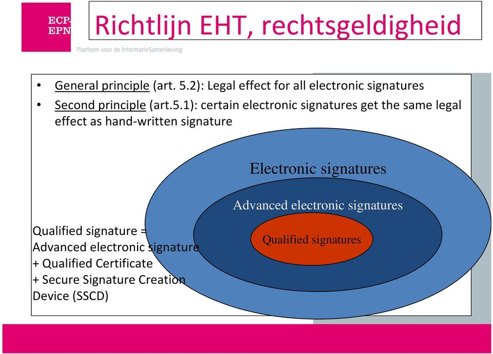 1): certain electronic signatures get the same legal effect as hand-written signature Electronic