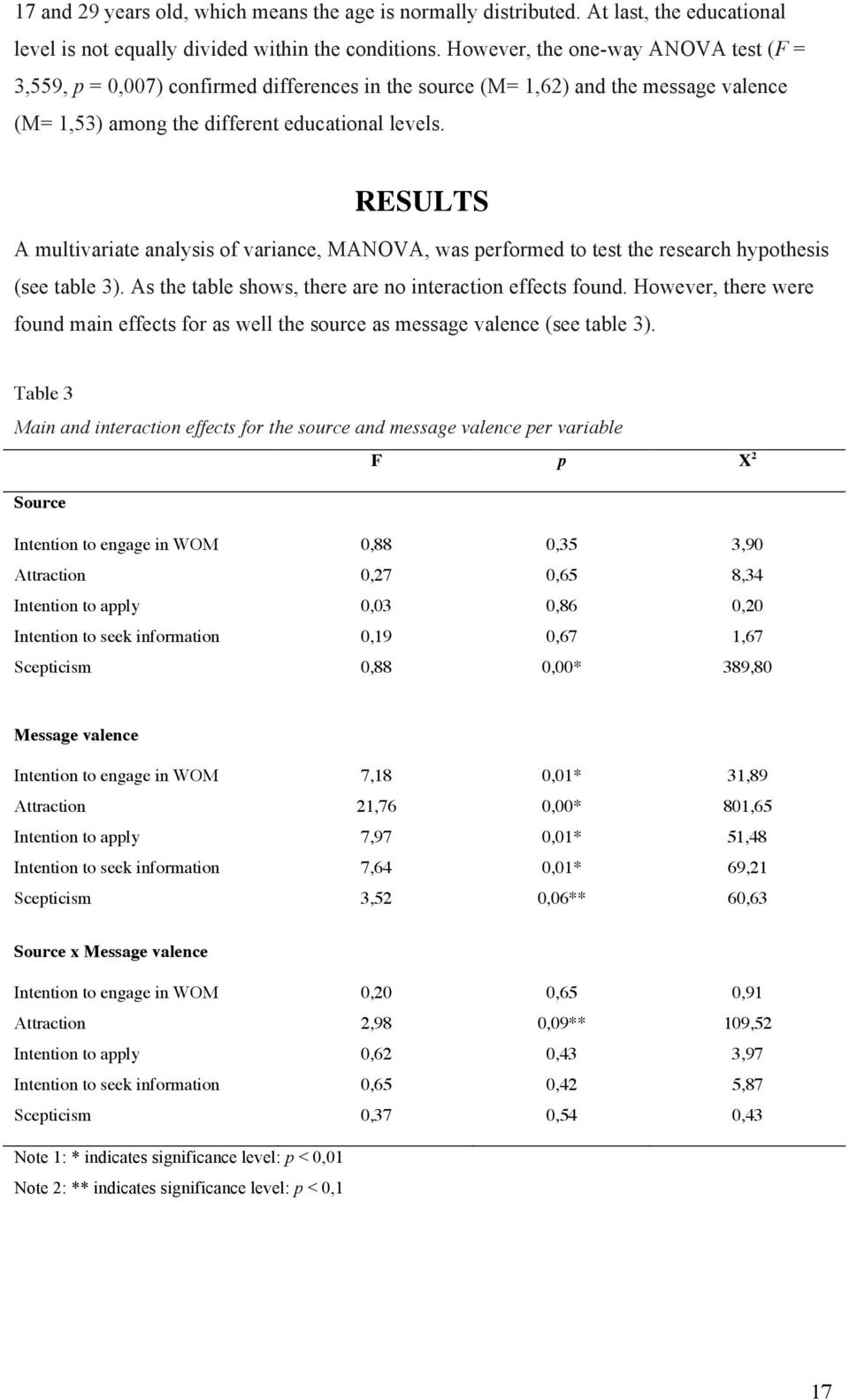 RESULTS A multivariate analysis of variance, MANOVA, was performed to test the research hypothesis (see table 3). As the table shows, there are no interaction effects found.