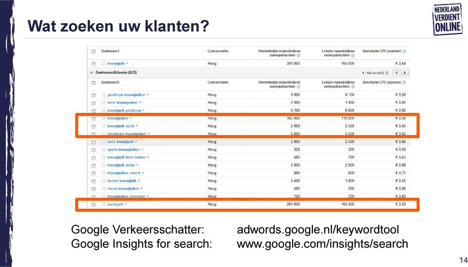 Insights for search: adwords.
