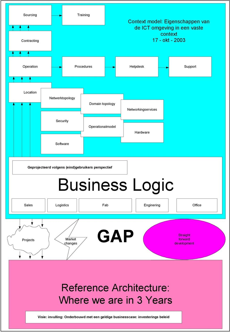 volgens (eind)gebruikers perspectief Business Logic Sales Logistics Sales Fab Enginering Office Projects Market changes GAP Straight