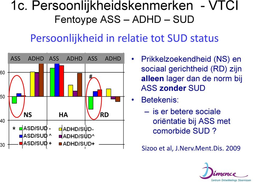 # # # in relatie tot SUD status # ASS ADHD ASS ADHD ASS ADHD * NS HA ASD/SUD - ASD/SUD ^ ASD/SUD + ADHD/SUD- ADHD/SUD^ ADHD/SUD+ # RD