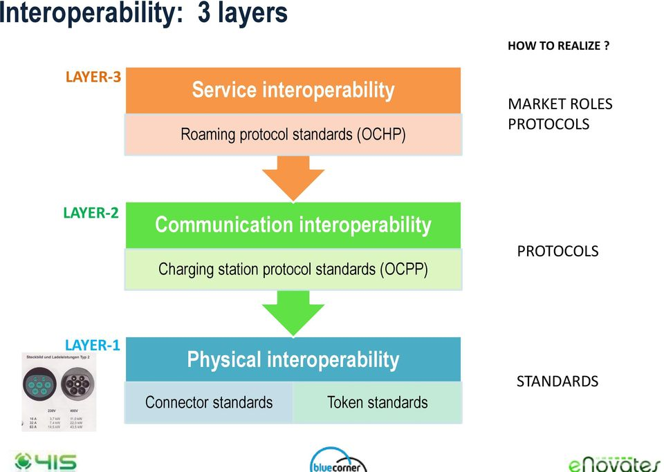 ROLES PROTOCOLS LAYER-2 Communication interoperability Charging station