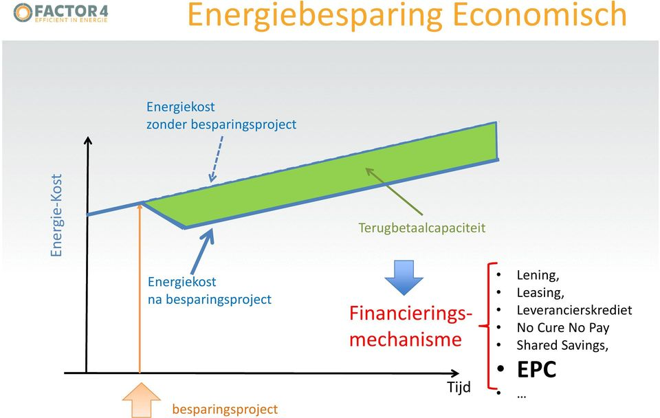 besparingsproject besparingsproject Terugbetaalcapaciteit
