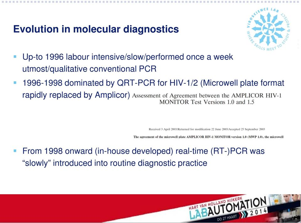 HIV-1/2 (Microwell plate format rapidly replaced by Amplicor) From 1998 onward