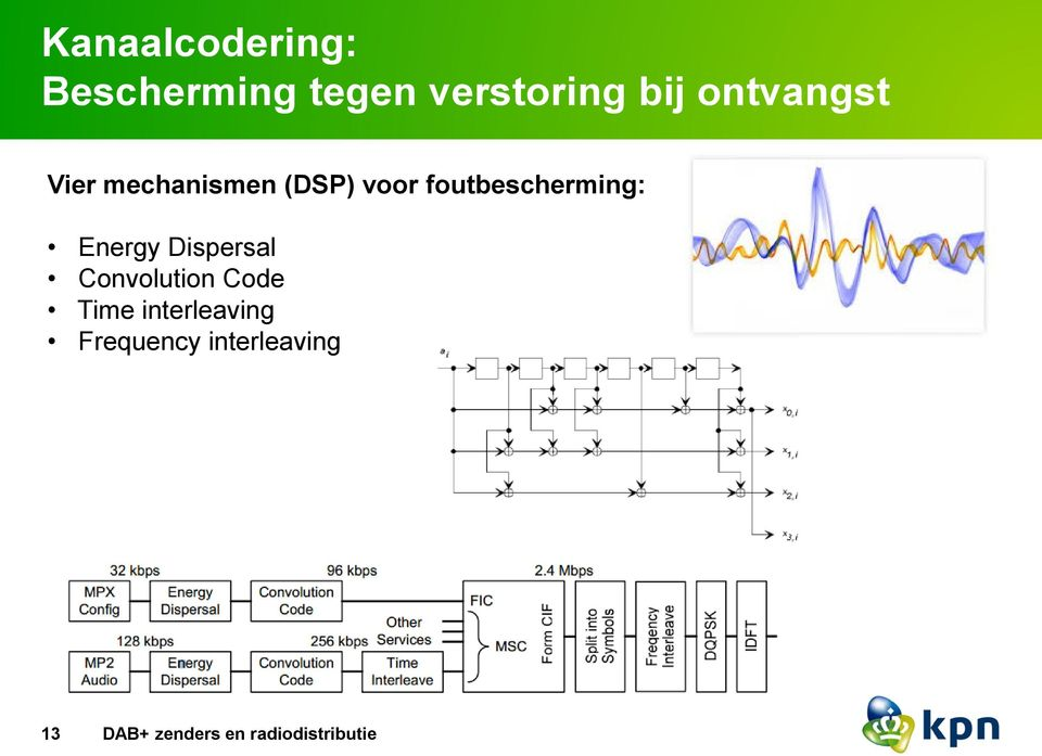 foutbescherming: Energy Dispersal Convolution