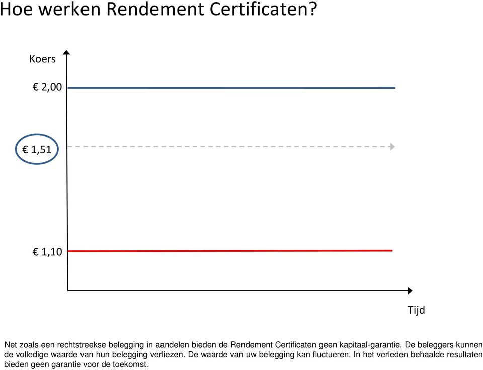 Rendement Certificaten geen kapitaal-garantie.