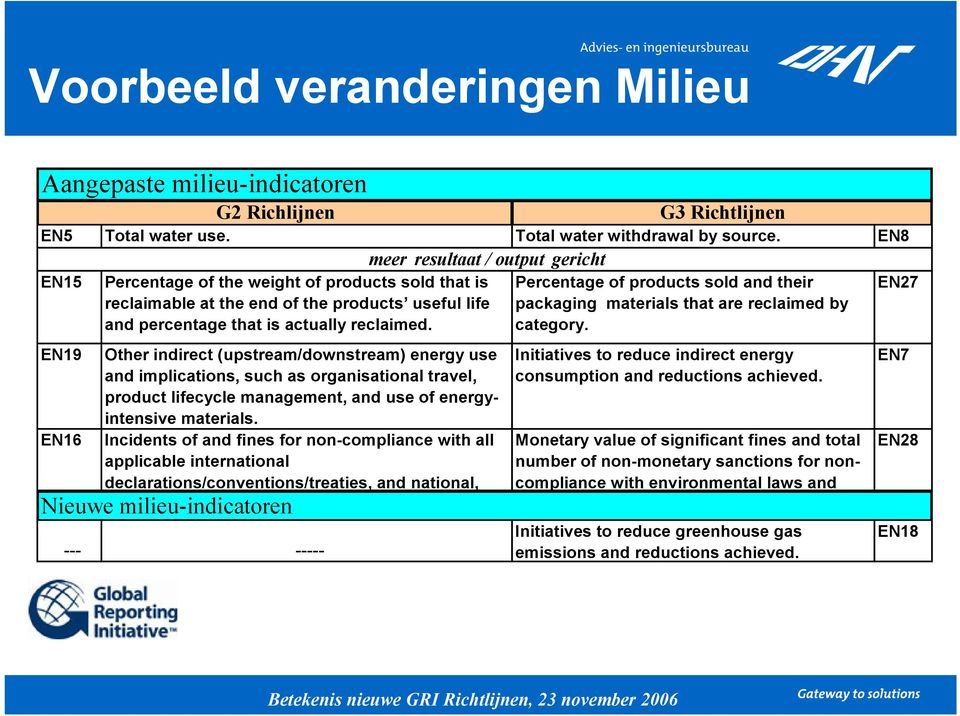 Incidents of and fines for non-compliance with all applicable international declarations/conventions/treaties, and national, Nieuwe milieu-indicatoren --- ----- G3 Richtlijnen EN5 Total water use.