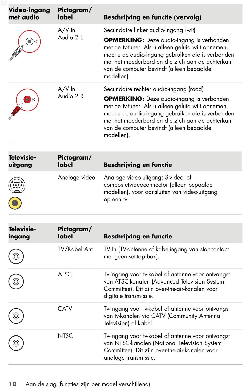 Secundaire rechter audio-ingang (rood) OPMERKING: Deze audio-ingang is verbonden met de  Pictogram/ label Analoge video Beschrijving en functie Analoge video-uitgang: S-video- of