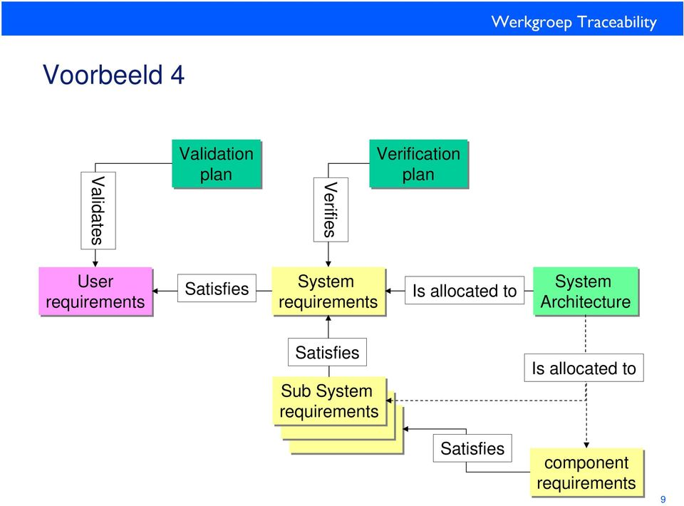 requirements Is allocated to System Architecture Satisfies