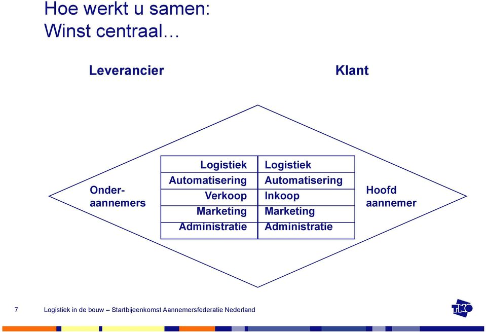Automatisering Verkoop Marketing Automatisering