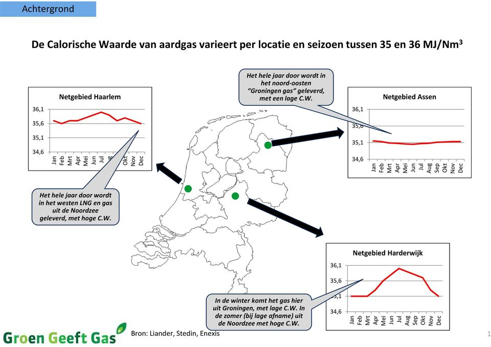 Netgebied Assen 36,1 36,1 35,6 35,6 35,1 34,6 Jan Feb Mrt Apr Mei Jun Jul Aug Sep Okt Nov Dec 35,1 34,6 Jan Feb Mrt Apr Mei Jun Jul Aug Sep Okt Nov Dec Hethele jaar door
