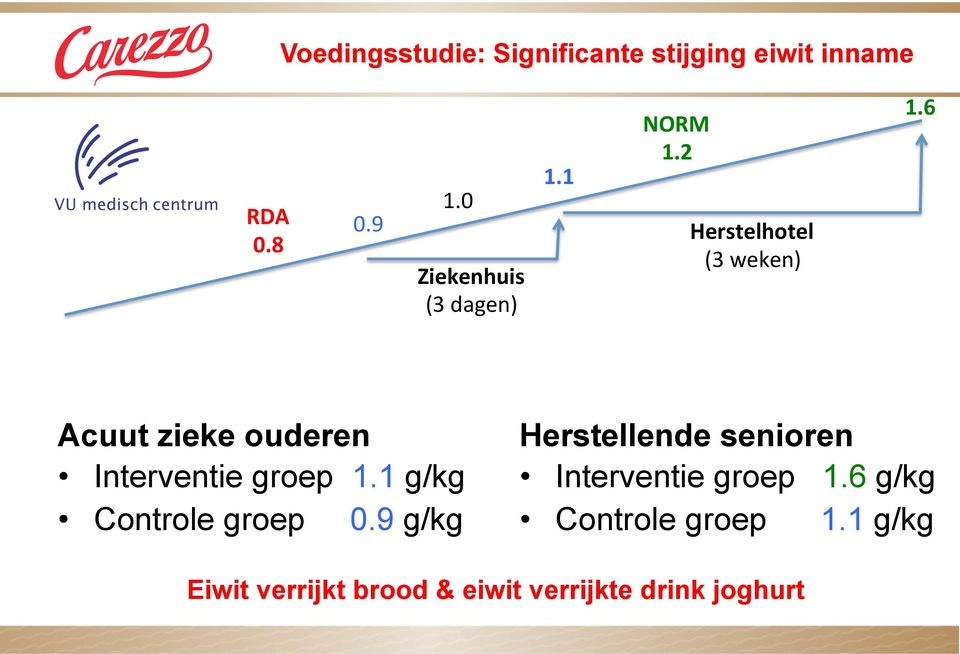 1 g/kg Controle groep 0.9 g/kg NORM 1.2 1.