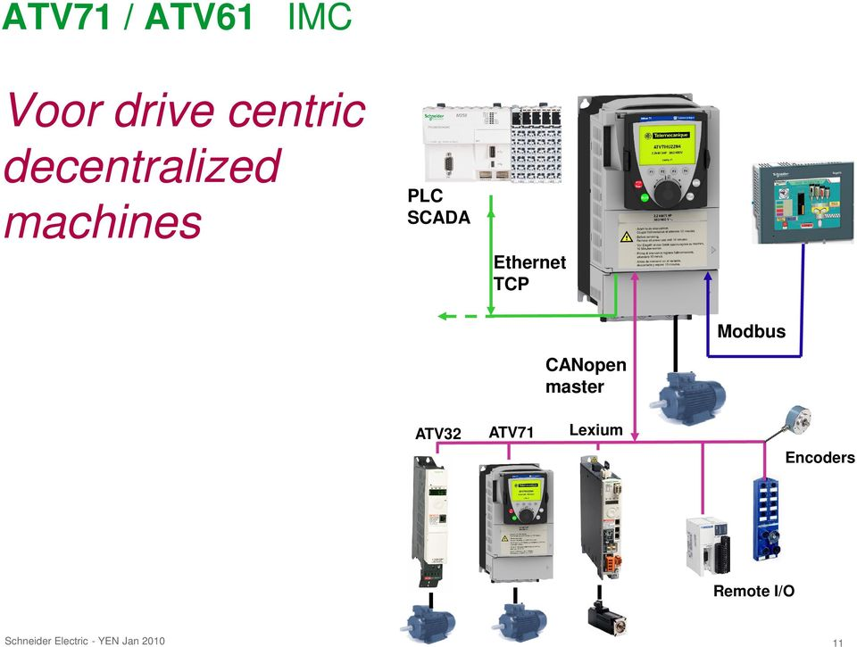 Ethernet TCP Modbus CANopen master