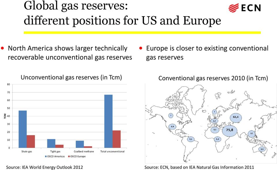 conventional gas reserves Unconventional gas reserves (in Tcm) Conventional gas reserves