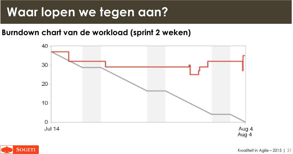 workload (sprint 2