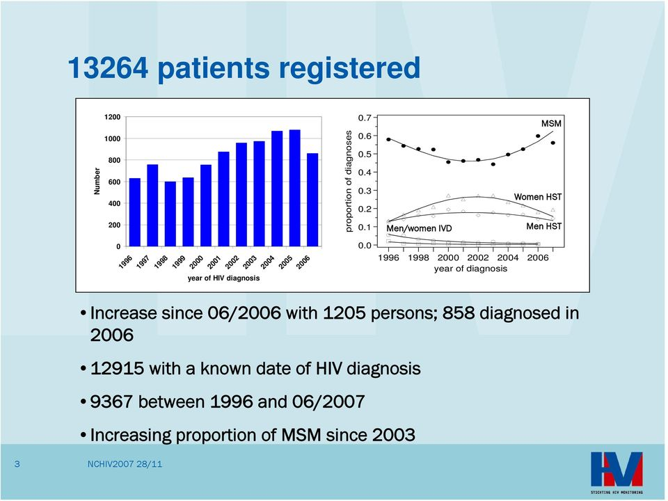 1996 1998 2 22 24 26 year of diagnosis Increase since 6/26 with 125 persons; 858 diagnosed in 26