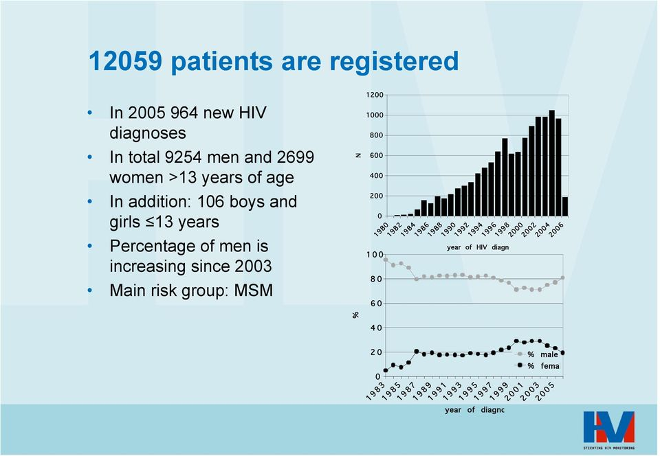 risk group: MSM N 6 4 2 1 8 6 198 1982 1984 1986 1988 199 year of HIV diagnosis 1992 1994 1996 1998