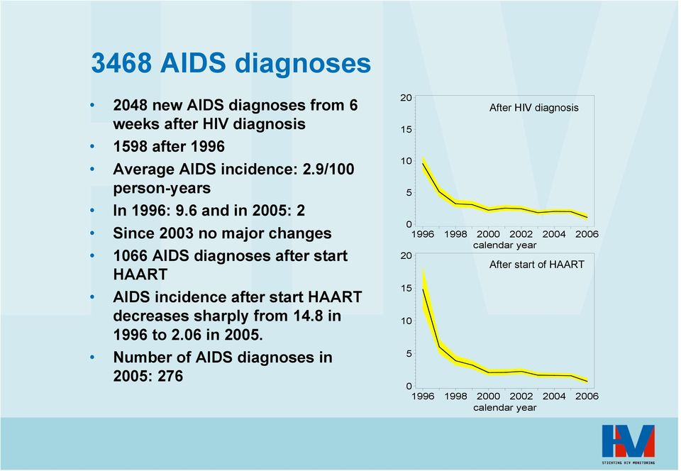 6 and in 25: 2 Since 23 no major changes i 166 AIDS diagnoses after Sstart D HAART AIDS incidence after start HAART decreases sharply
