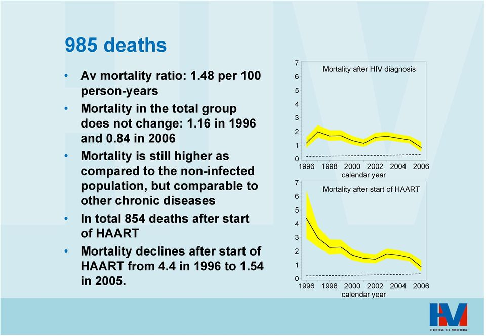 deaths after start of HAART Mortality declines after start of HAART from 4.4 in 1996 to 1.54 in 25.