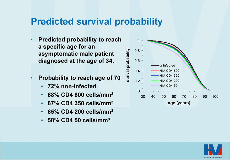Probability to reach age of 7 72% non-infected 68% CD4 6 cells/mm 3 67% CD4 35 cells/mm 3 65%