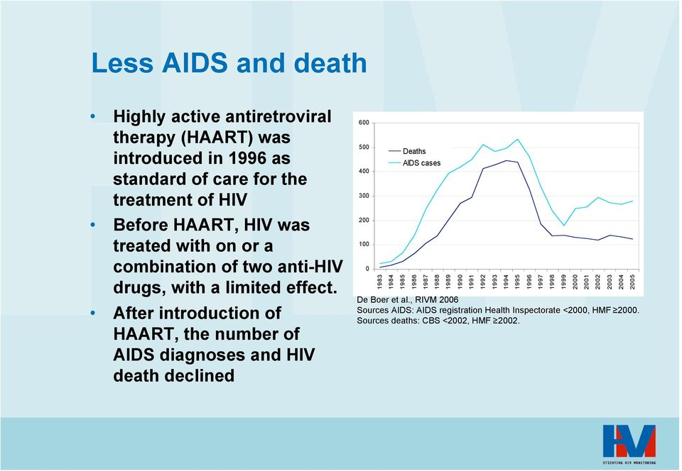 After introduction of HAART, the number of AIDS diagnoses and HIV death declined 6 5 4 3 2 1 1983 1984 1985 Deaths AIDS cases 1986 1987 1988