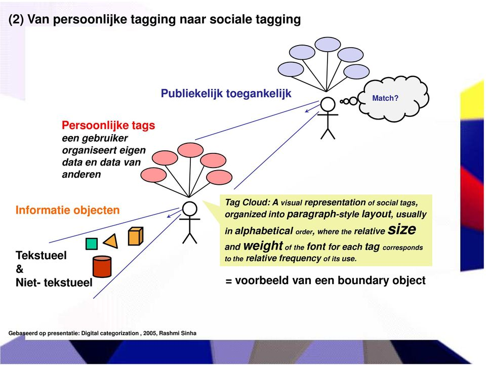 visual representation of social tags, organized into paragraph-style layout, usually in alphabetical order, where the relative size and
