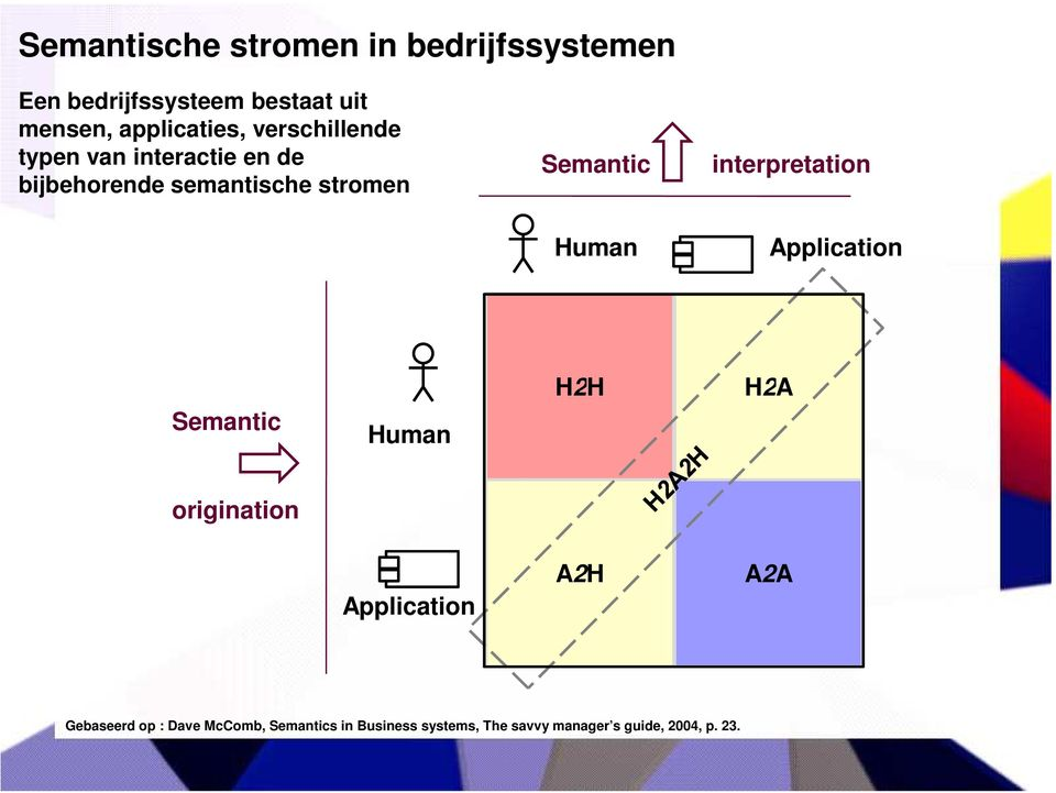 Semantic interpretation Human Application Semantic Human H2H H2A origination Application