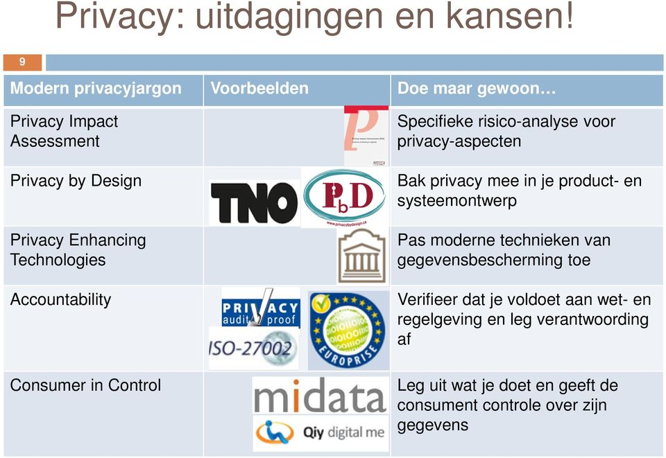 Technologies Accountability Consumer in Control Specifieke risico-analyse voor privacy-aspecten Bak privacy mee in je