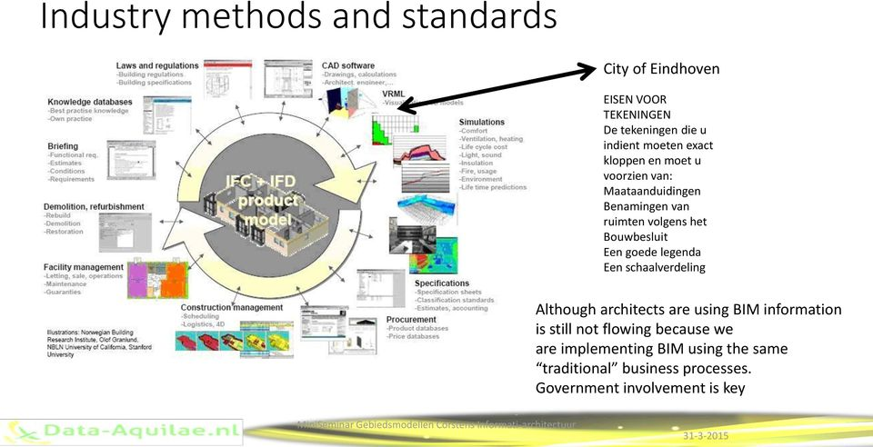 goede legenda Een schaalverdeling Although architects are using BIM information is still not flowing