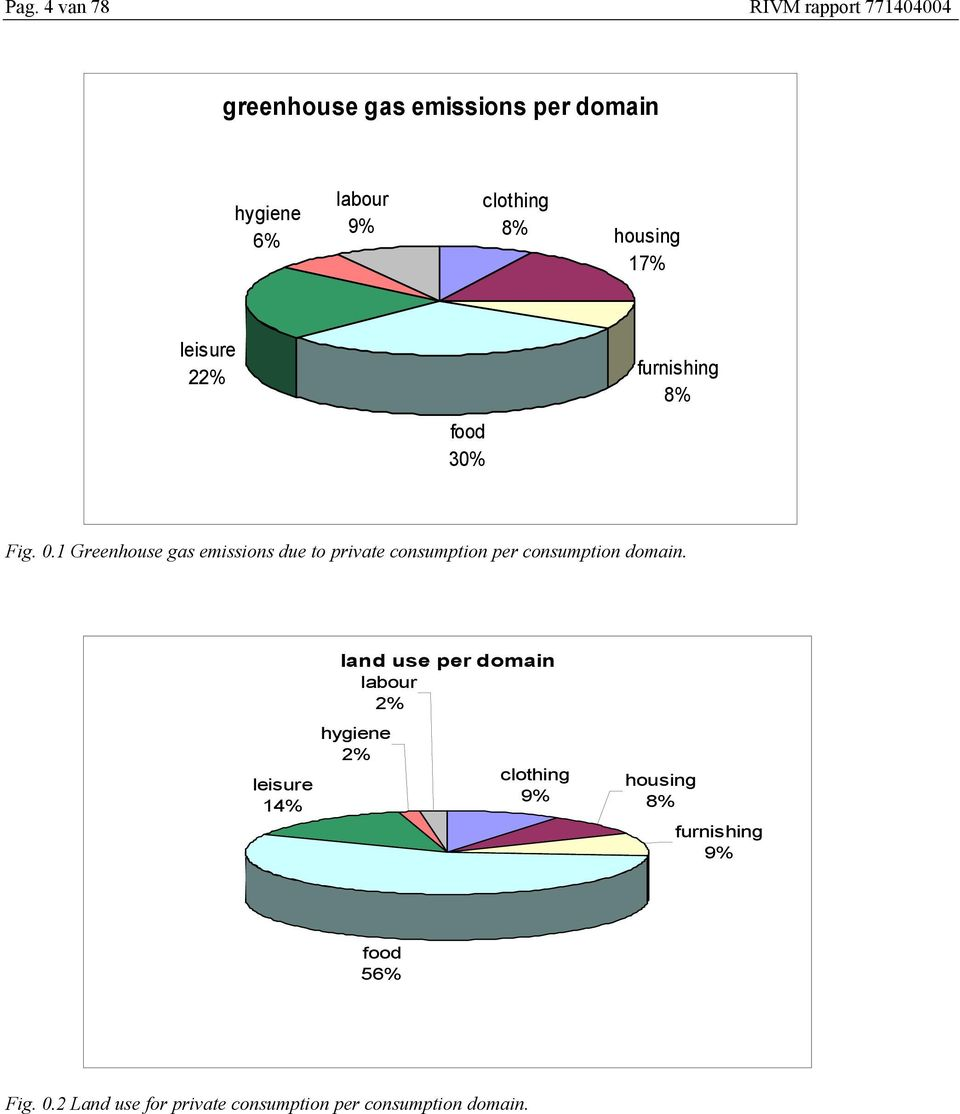 1 Greenhouse gas emissions due to private consumption per consumption domain.