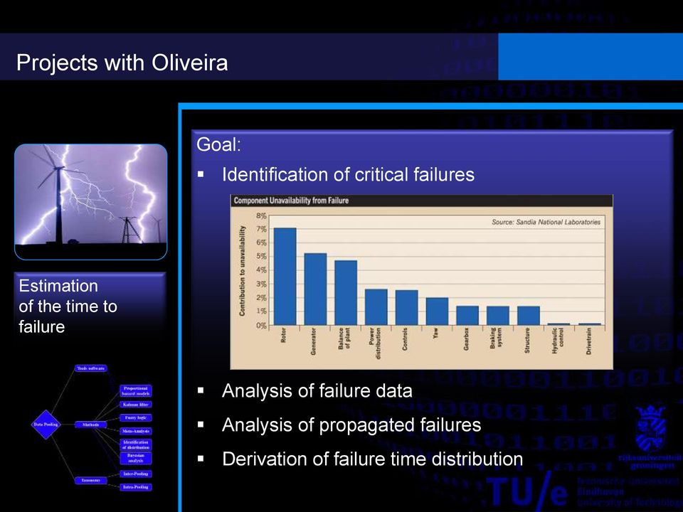 failure Analysis of failure data Analysis of