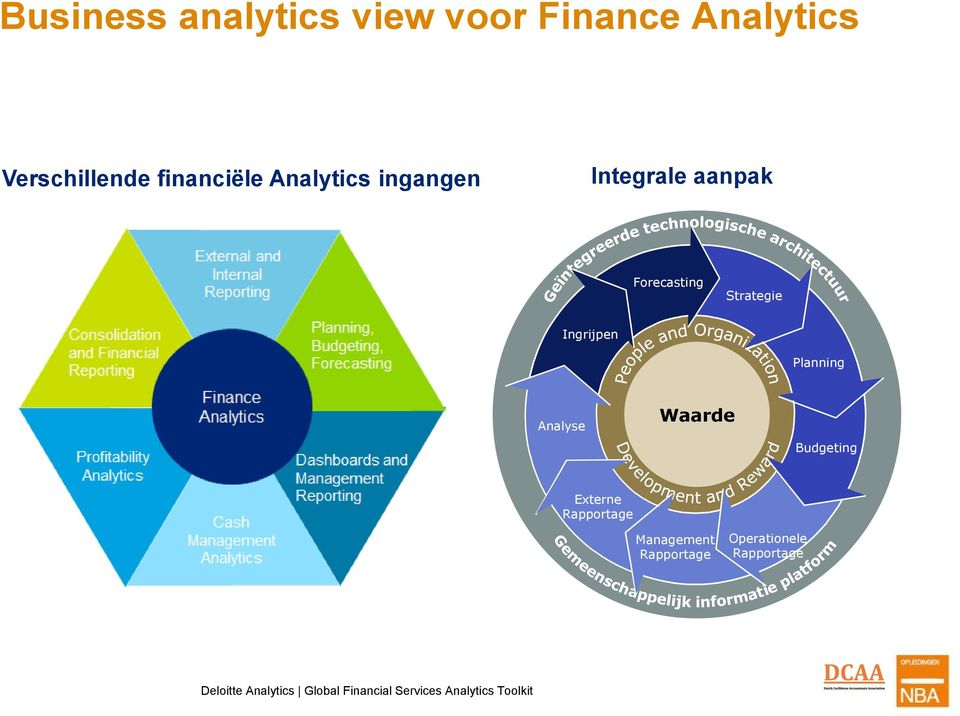 Planning Analyse Waarde Budgeting Externe Rapportage Management Rapportage