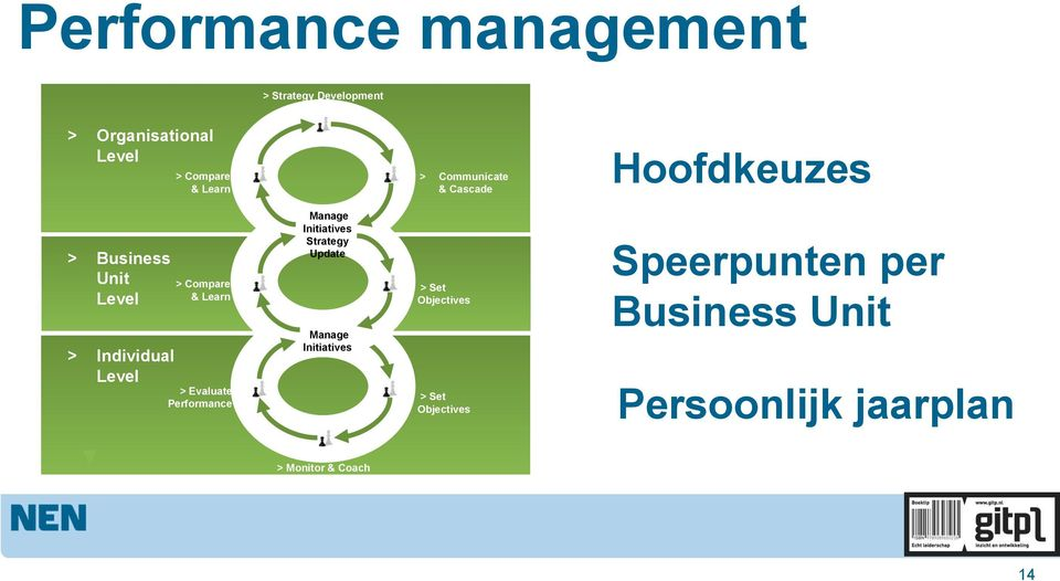& Learn > Evaluate Performance Manage Initiatives Strategy Update Manage Initiatives > Set