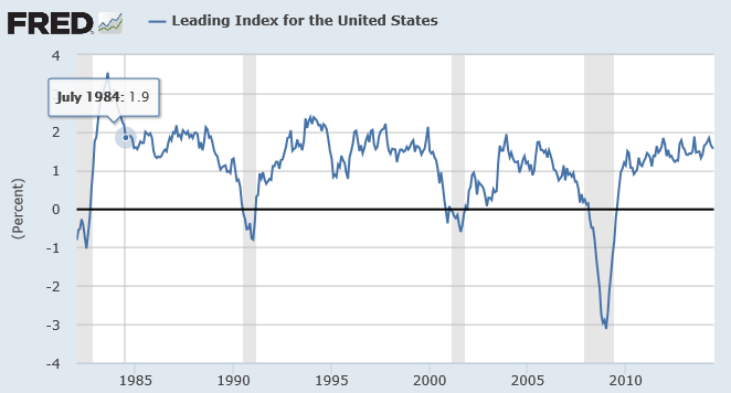 Leading index for the US.