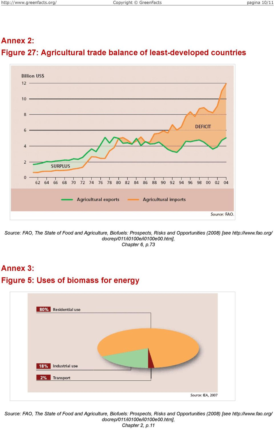 htm], Chapter 6, p.73 Annex 3: Figure 5: Uses of biomass for energy Source: FAO, The State of Food htm], Chapter 2, p.11