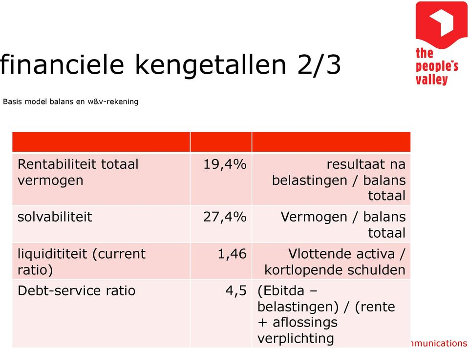 / balans totaal liquidititeit (current ratio) 1,46 Vlottende activa / kortlopende