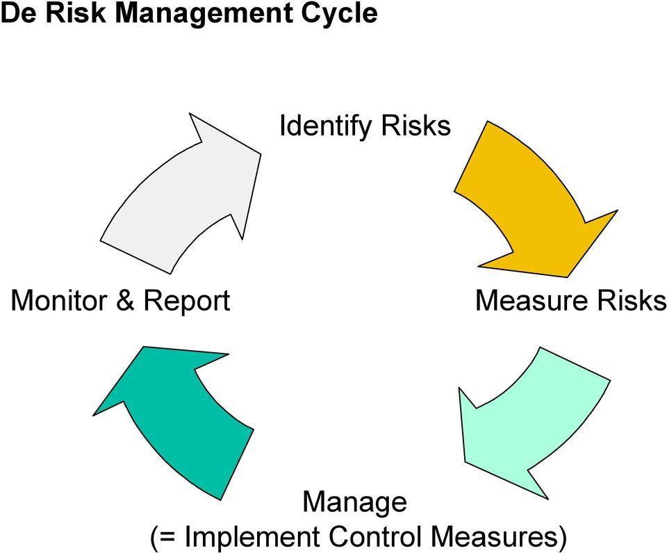 Report Measure Risks