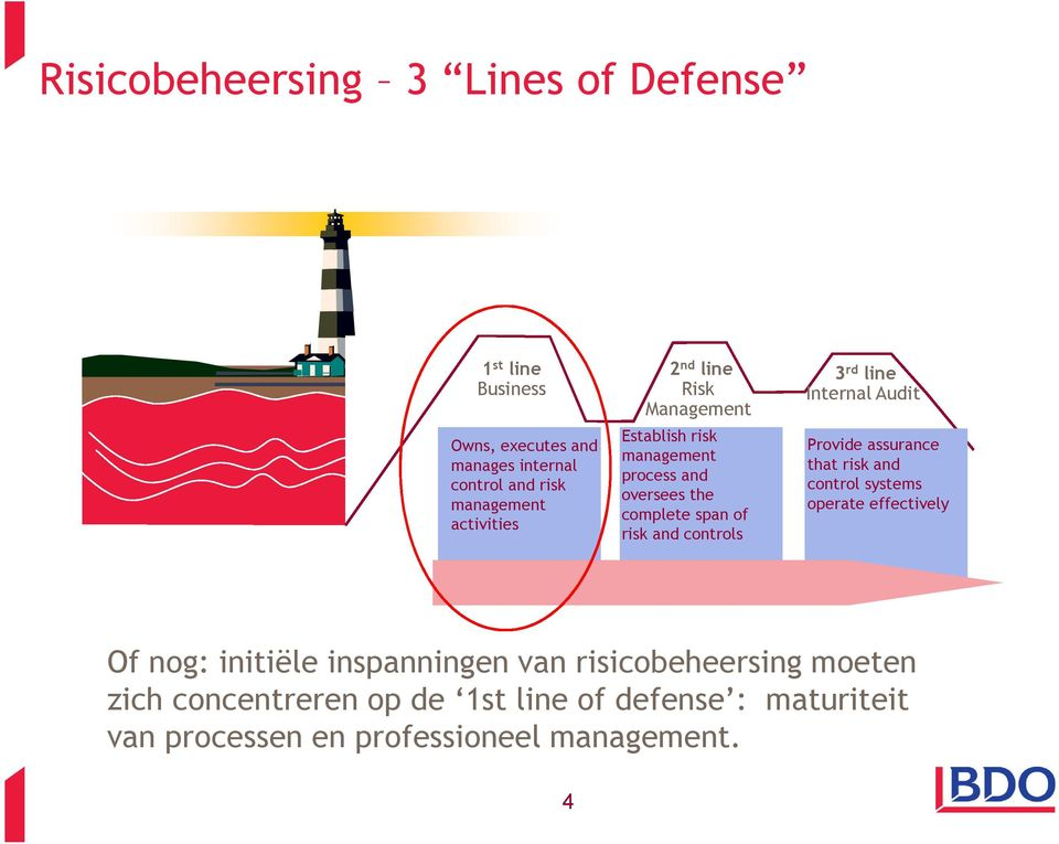 3 rd line Internal Audit Provide assurance that risk and control systems operate effectively Of nog: initiële inspanningen